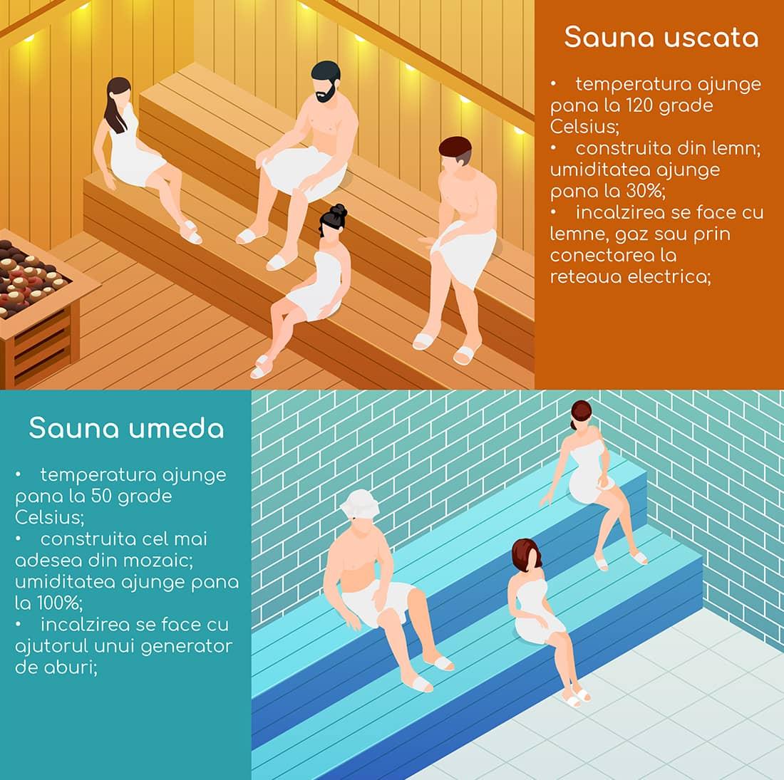 diferente intre sauna umeda si cea uscata